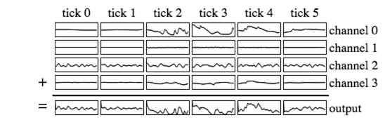 Output summed up per tick